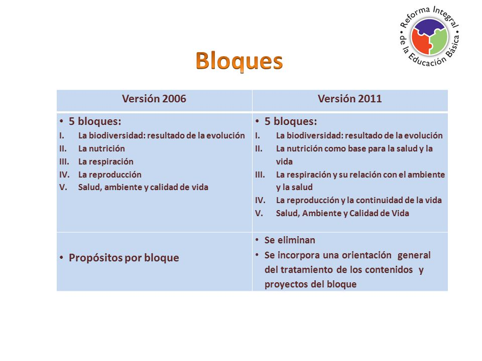 Bloques Versión 2006 Versión 2011 5 bloques: Propósitos por bloque