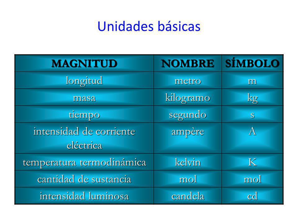 Unidades básicas MAGNITUD NOMBRE SÍMBOLO longitud metro m masa