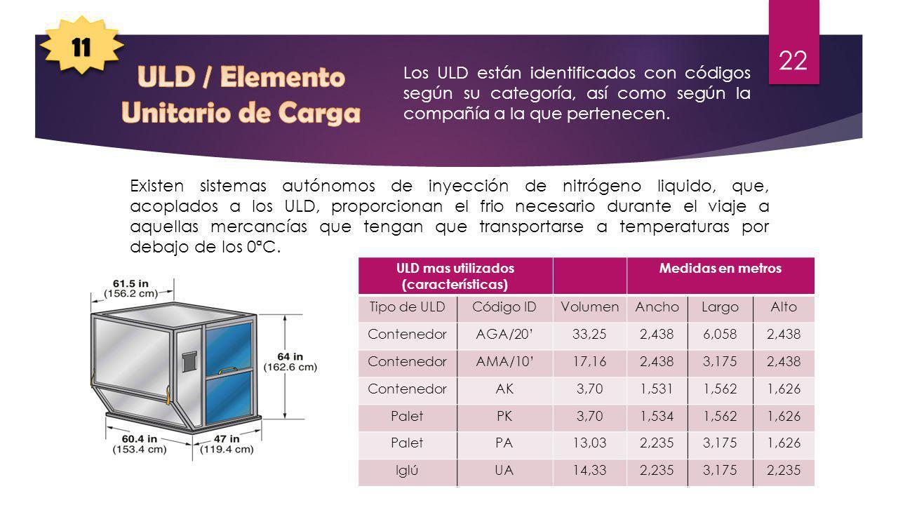 ULD / Elemento Unitario de Carga ULD mas utilizados (características)