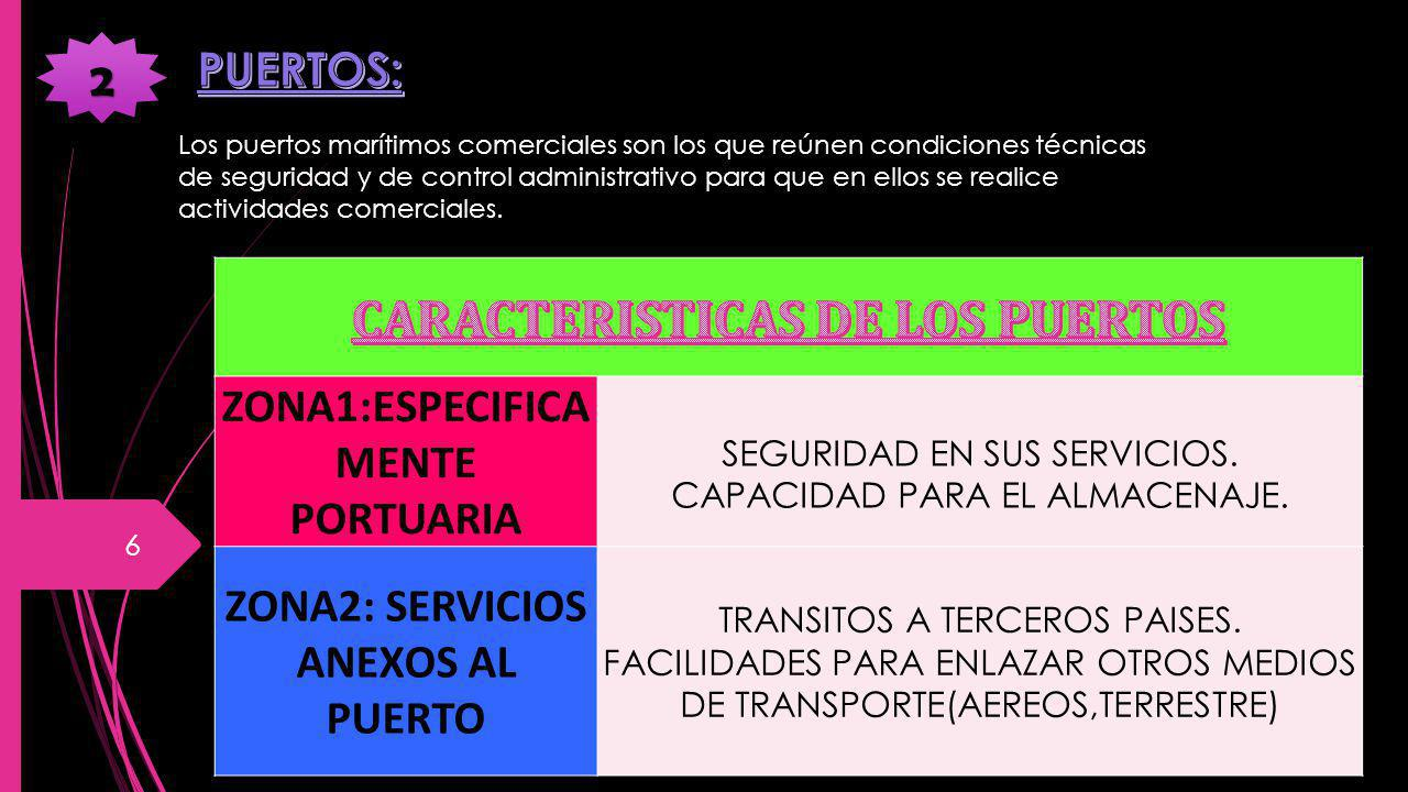 CARACTERISTICAS DE LOS PUERTOS