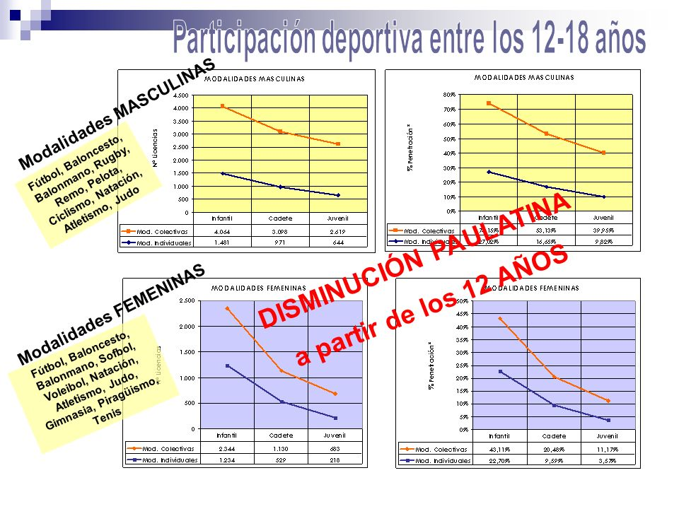 Participación deportiva entre los 12-18 años DISMINUCIÓN PAULATINA