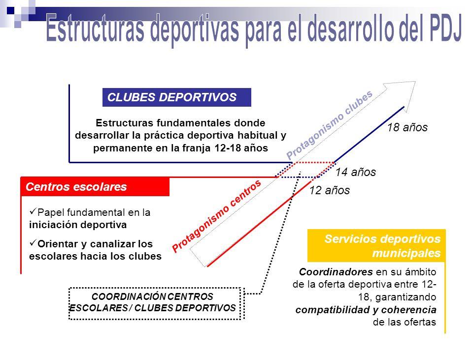 Estructuras deportivas para el desarrollo del PDJ