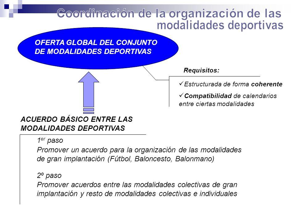 Coordinación de la organización de las modalidades deportivas