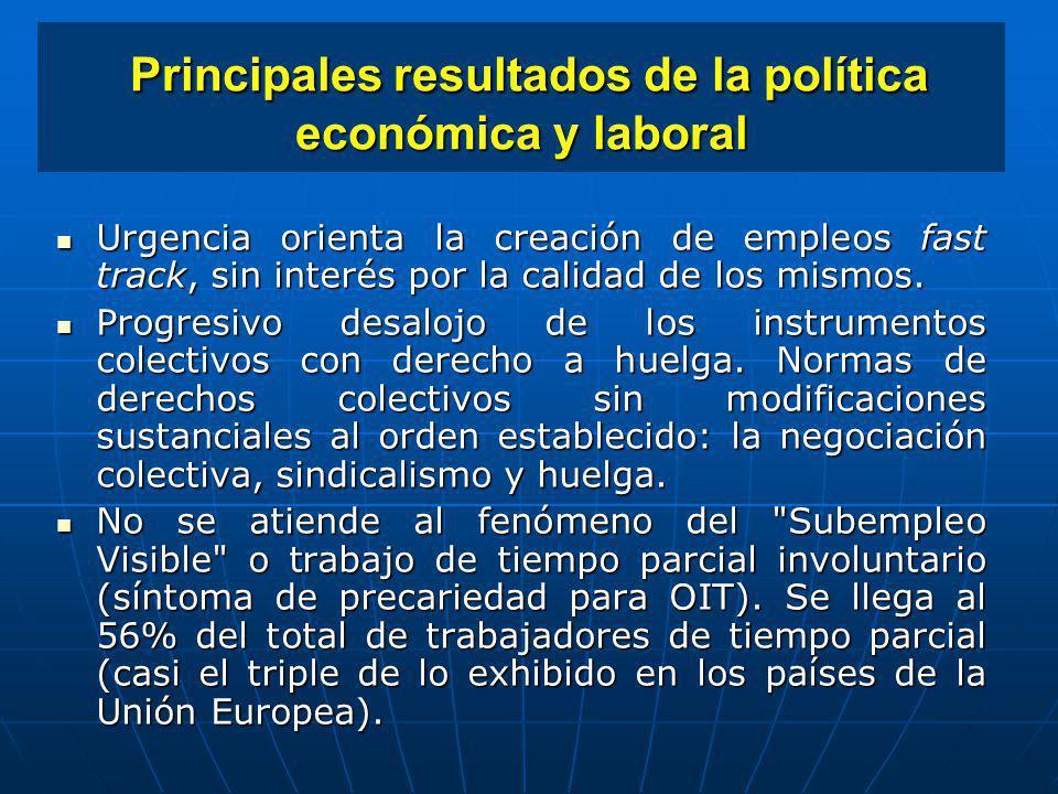 Principales resultados de la política económica y laboral