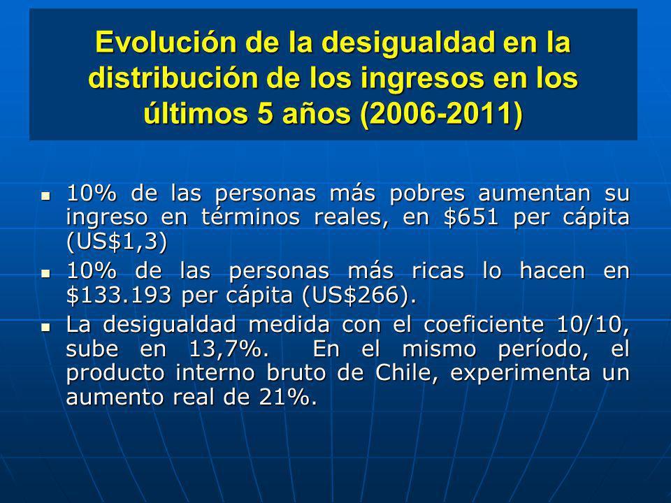 Evolución de la desigualdad en la distribución de los ingresos en los últimos 5 años (2006-2011)