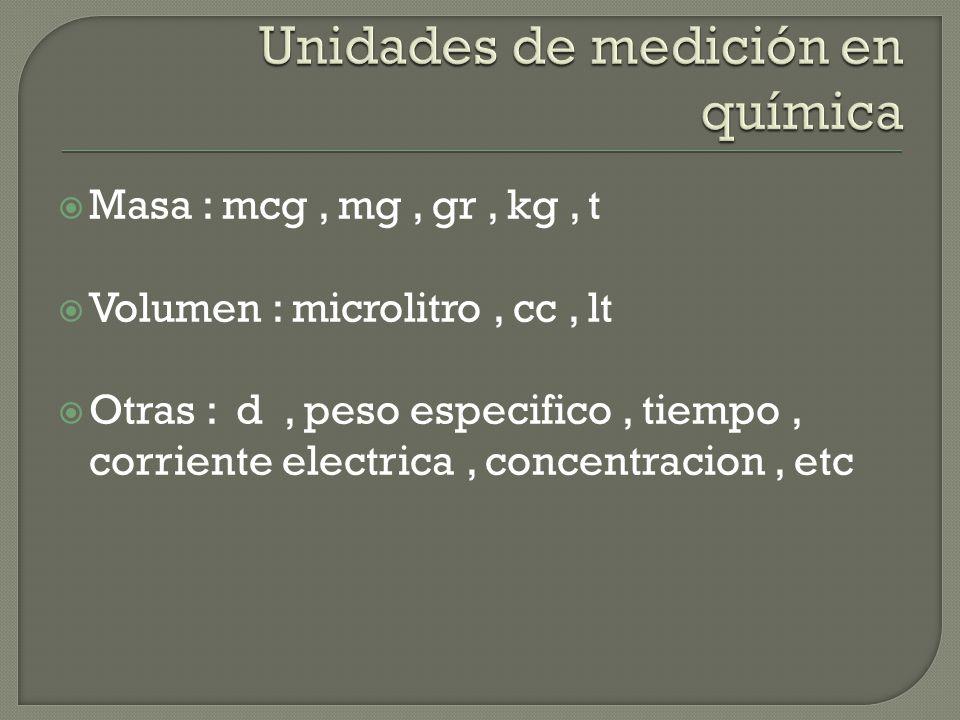 Unidades de medición en química