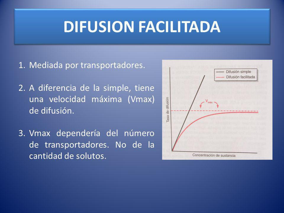 DIFUSION FACILITADA Mediada por transportadores.