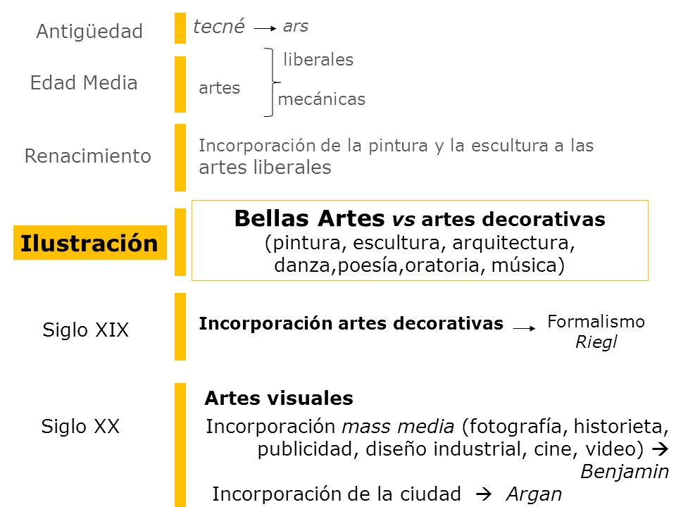 Bellas Artes vs artes decorativas