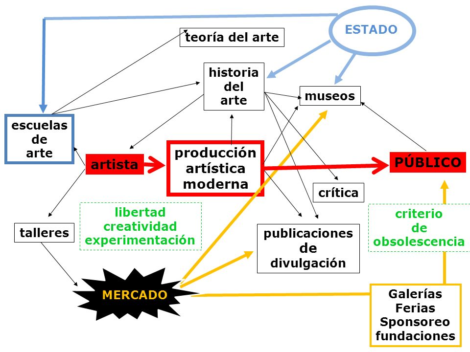 producción artística moderna artista PÚBLICO de divulgación