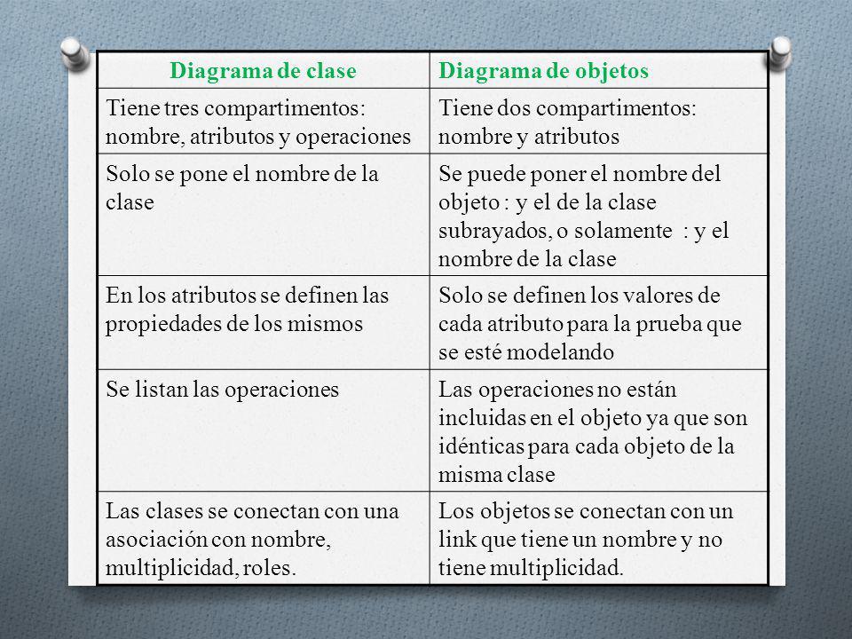 Diagrama de clase Diagrama de objetos. Tiene tres compartimentos: nombre, atributos y operaciones.