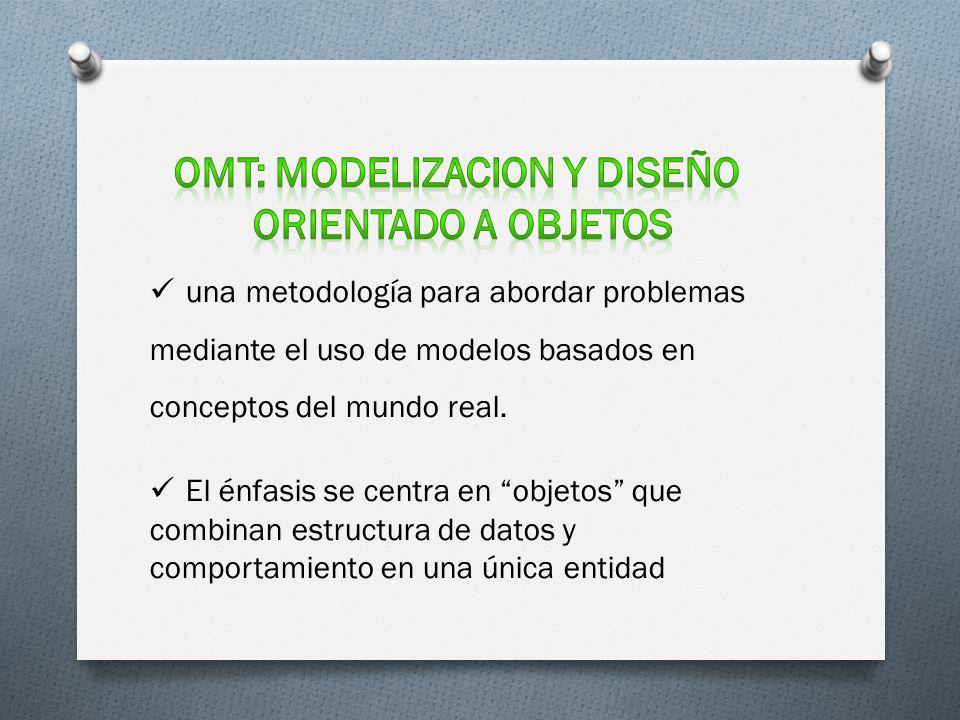 OMT: MODELIZACION Y DISEÑO