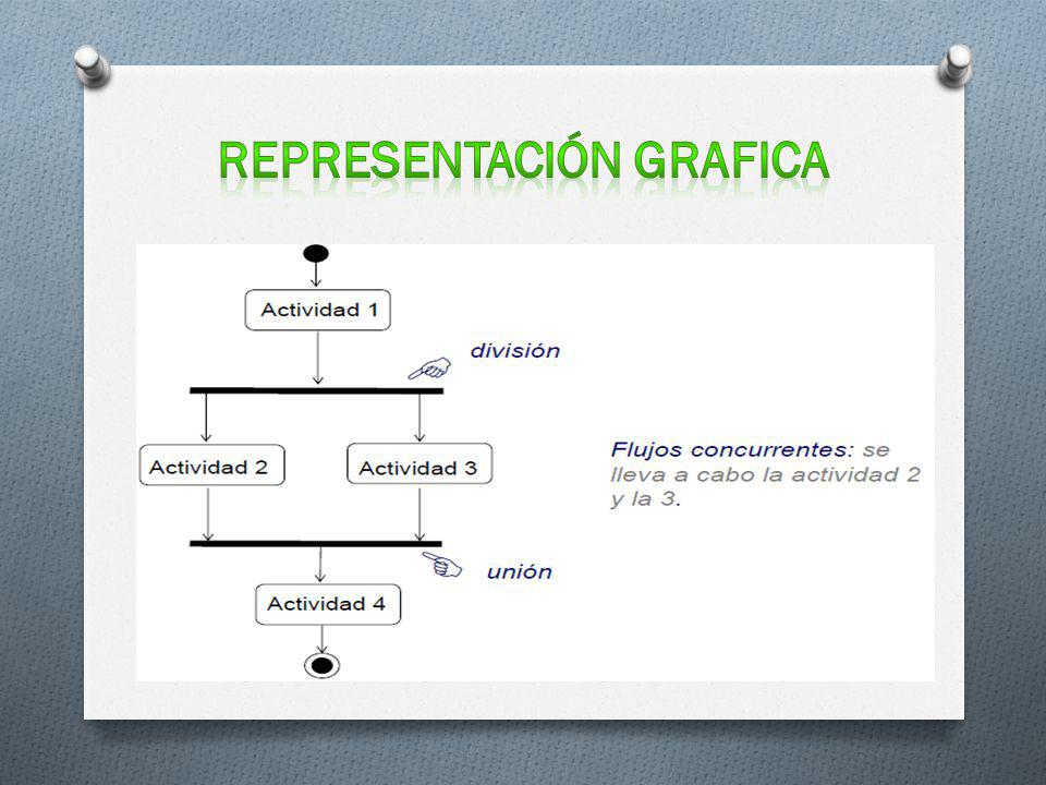Representación grafica
