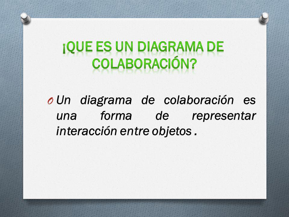 ¡que es un diagrama de colaboración
