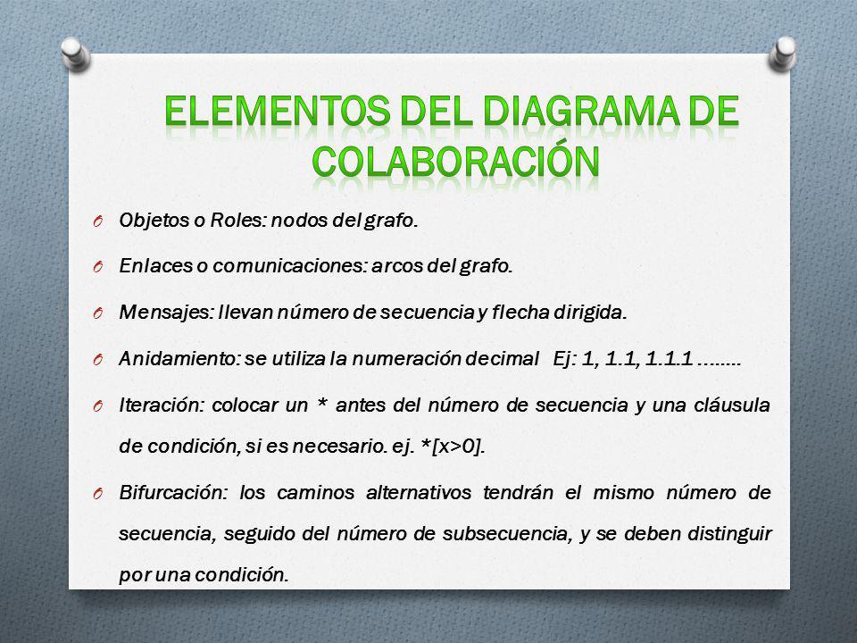 Elementos del diagrama de