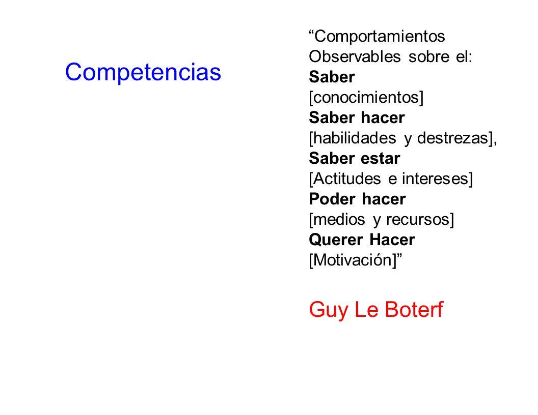 Competencias Guy Le Boterf Comportamientos Observables sobre el: