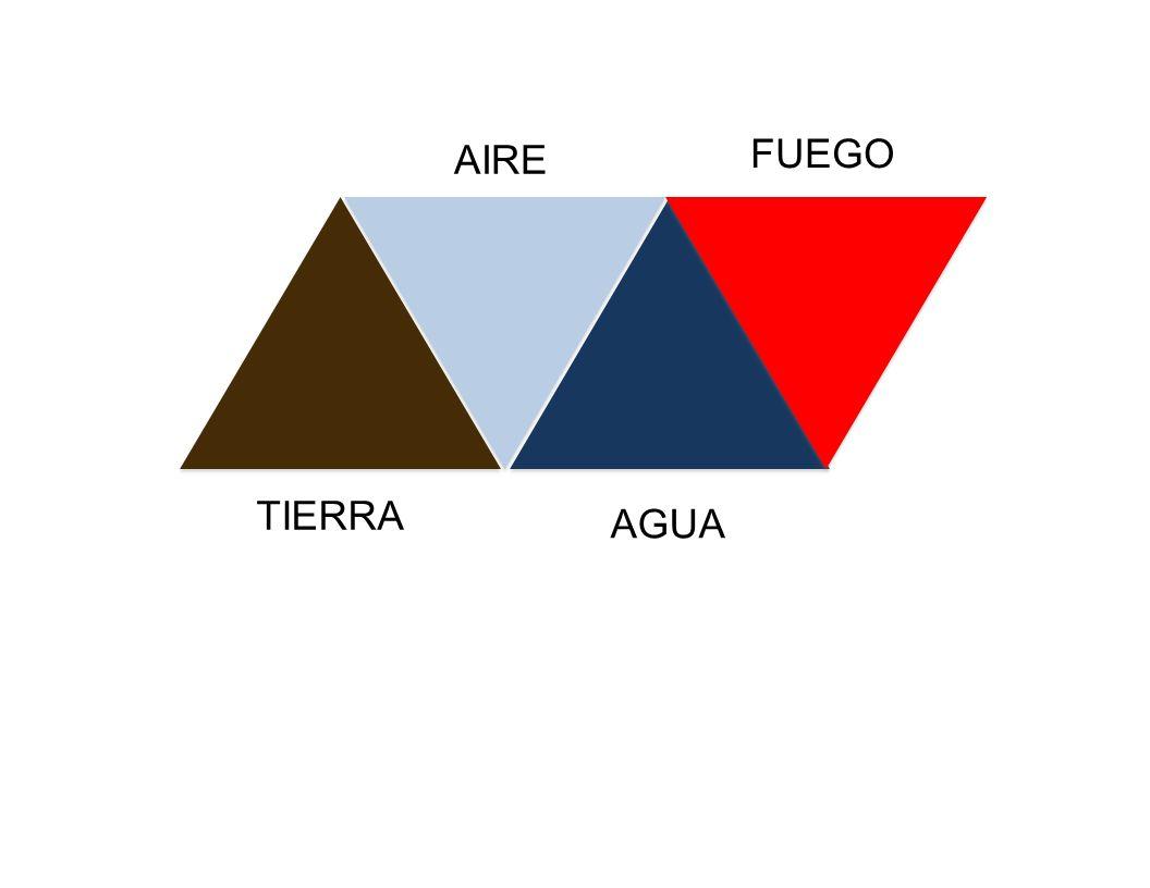 AIRE FUEGO TIERRA AGUA