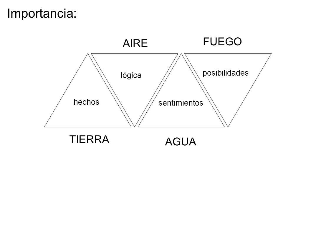 Importancia: FUEGO AIRE TIERRA AGUA posibilidades lógica hechos