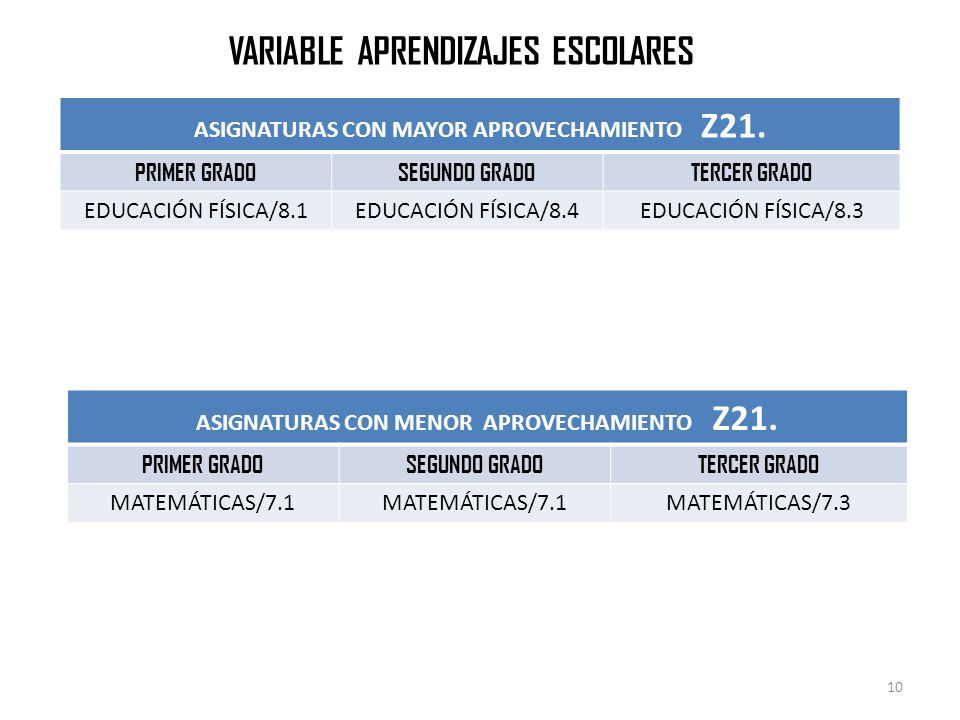 VARIABLE APRENDIZAJES ESCOLARES