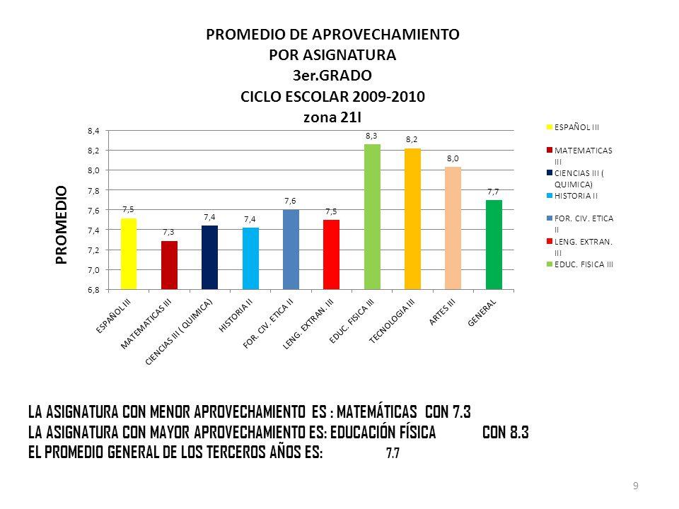LA ASIGNATURA CON MENOR APROVECHAMIENTO ES : MATEMÁTICAS CON 7.3