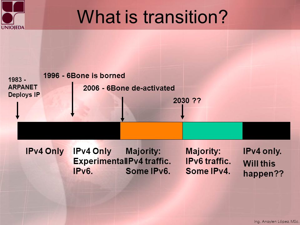 What is transition IPv4 Only IPv4 Only Experimental IPv6.