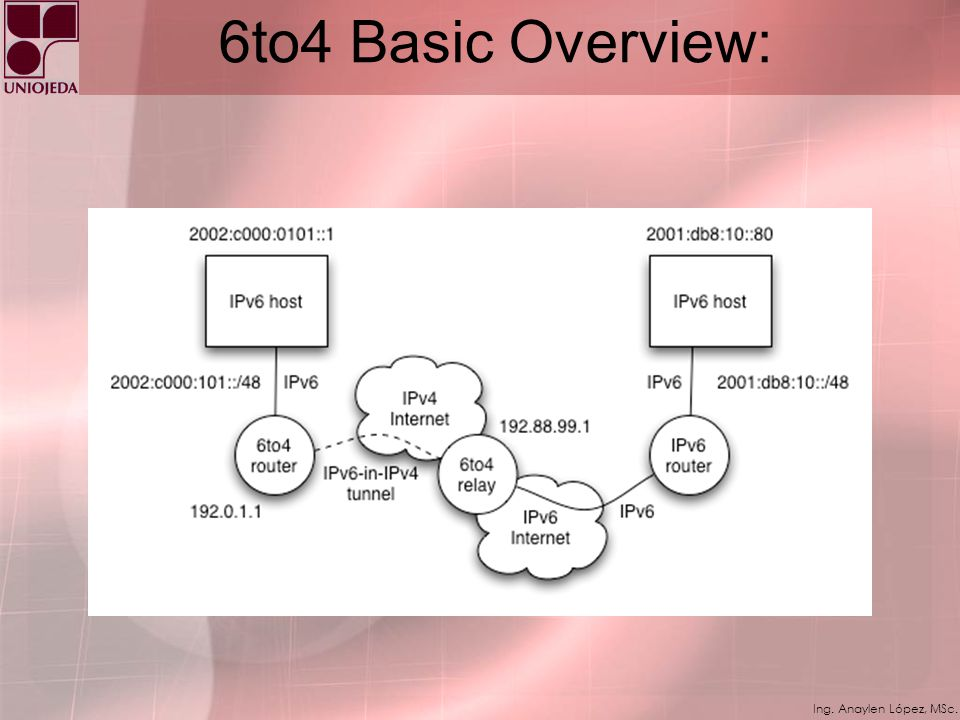 6to4 Basic Overview:
