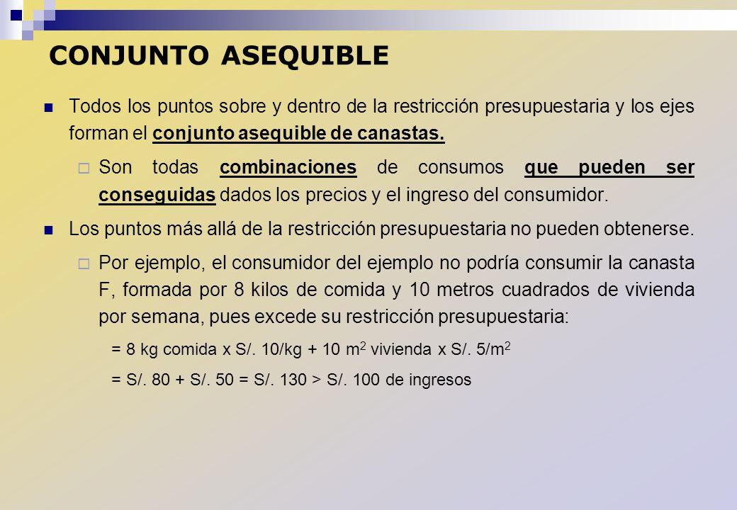 CONJUNTO ASEQUIBLE Todos los puntos sobre y dentro de la restricción presupuestaria y los ejes forman el conjunto asequible de canastas.