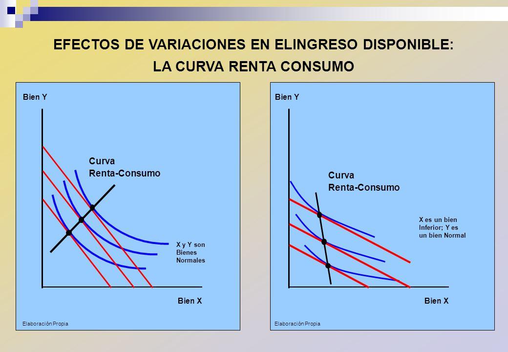 EFECTOS DE VARIACIONES EN ELINGRESO DISPONIBLE: