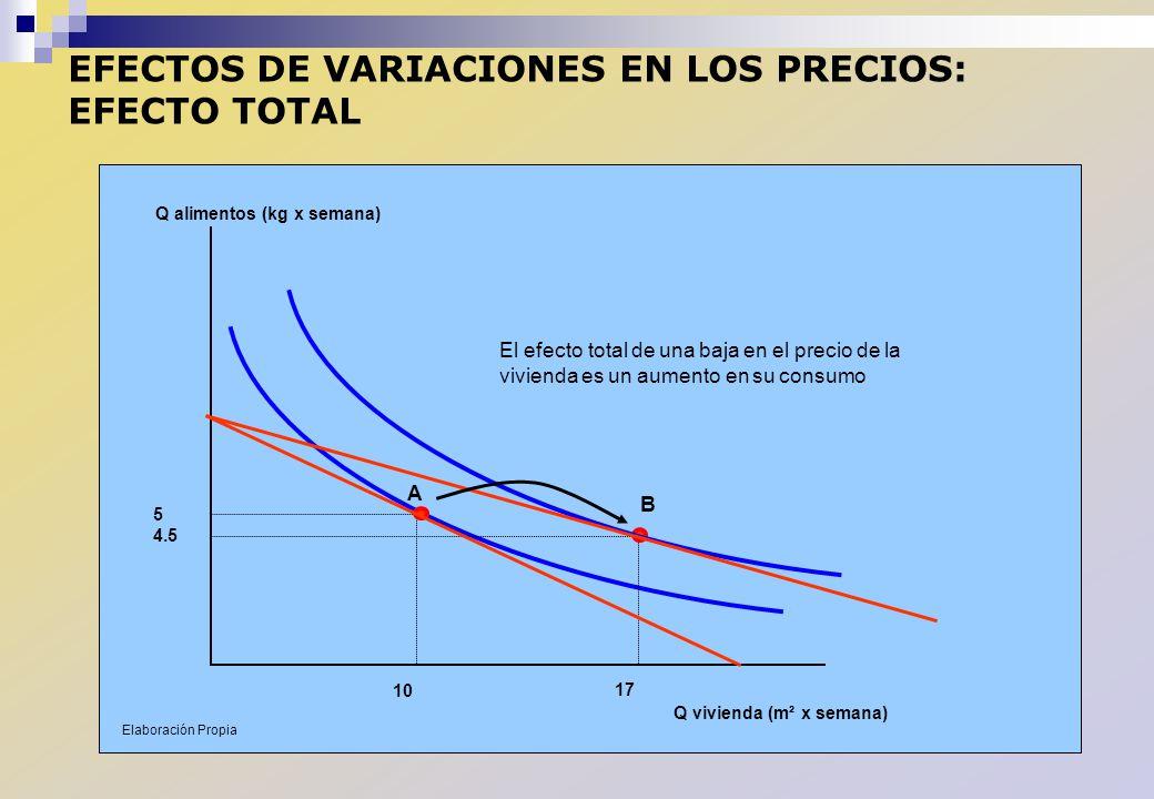 EFECTOS DE VARIACIONES EN LOS PRECIOS: EFECTO TOTAL