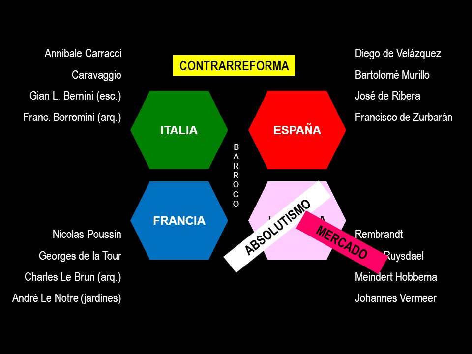 CONTRARREFORMA ABSOLUTISMO MERCADO