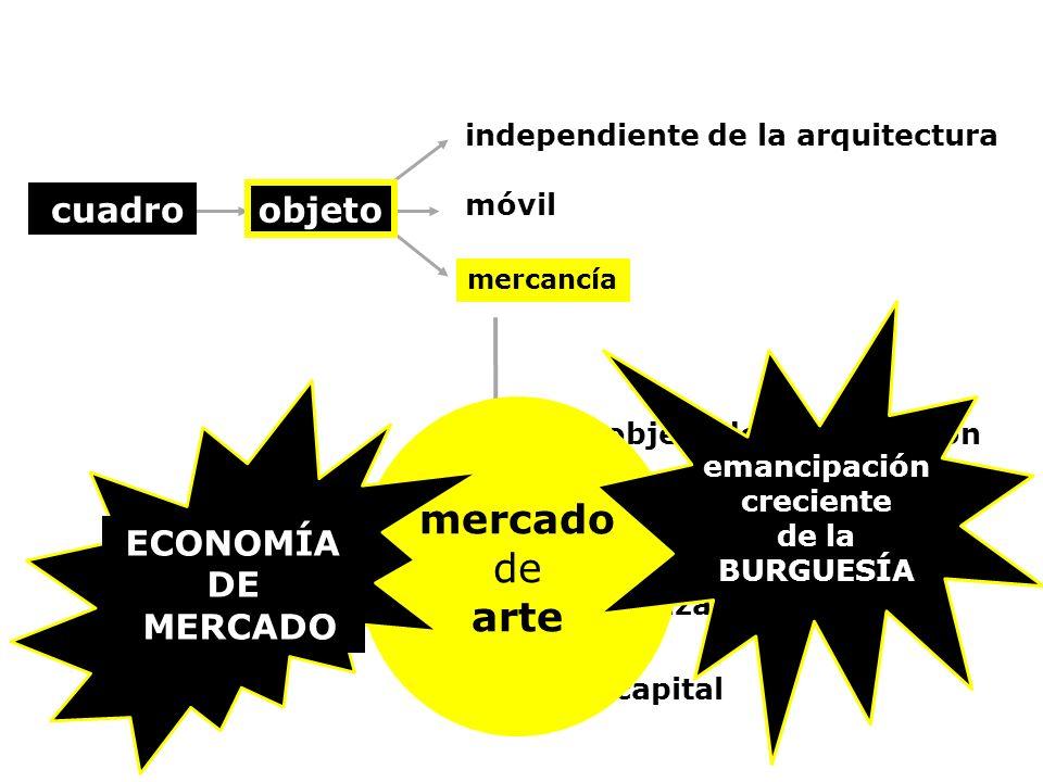 mercado de arte cuadro objeto ECONOMÍA DE MERCADO