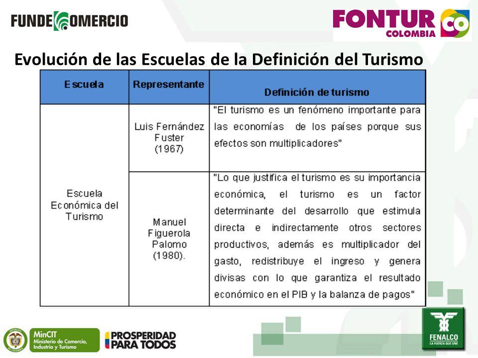 Evolución de las Escuelas de la Definición del Turismo