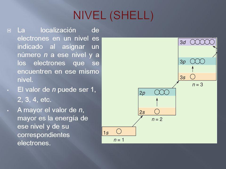 NIVEL (SHELL)