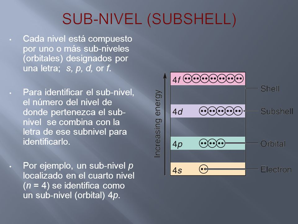 SUB-NIVEL (SUBSHELL) Cada nivel está compuesto por uno o más sub-niveles (orbitales) designados por una letra; s, p, d, or f.