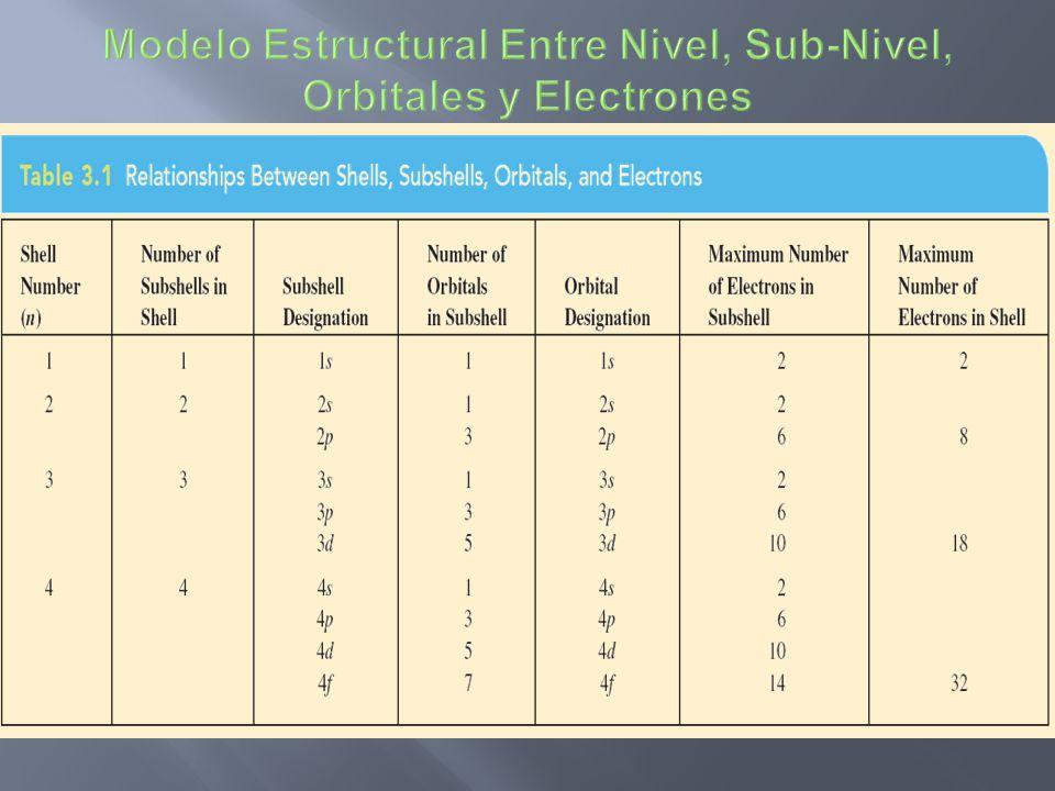 Modelo Estructural Entre Nivel, Sub-Nivel, Orbitales y Electrones