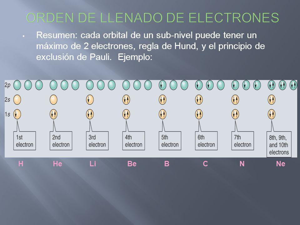 ORDEN DE LLENADO DE ELECTRONES