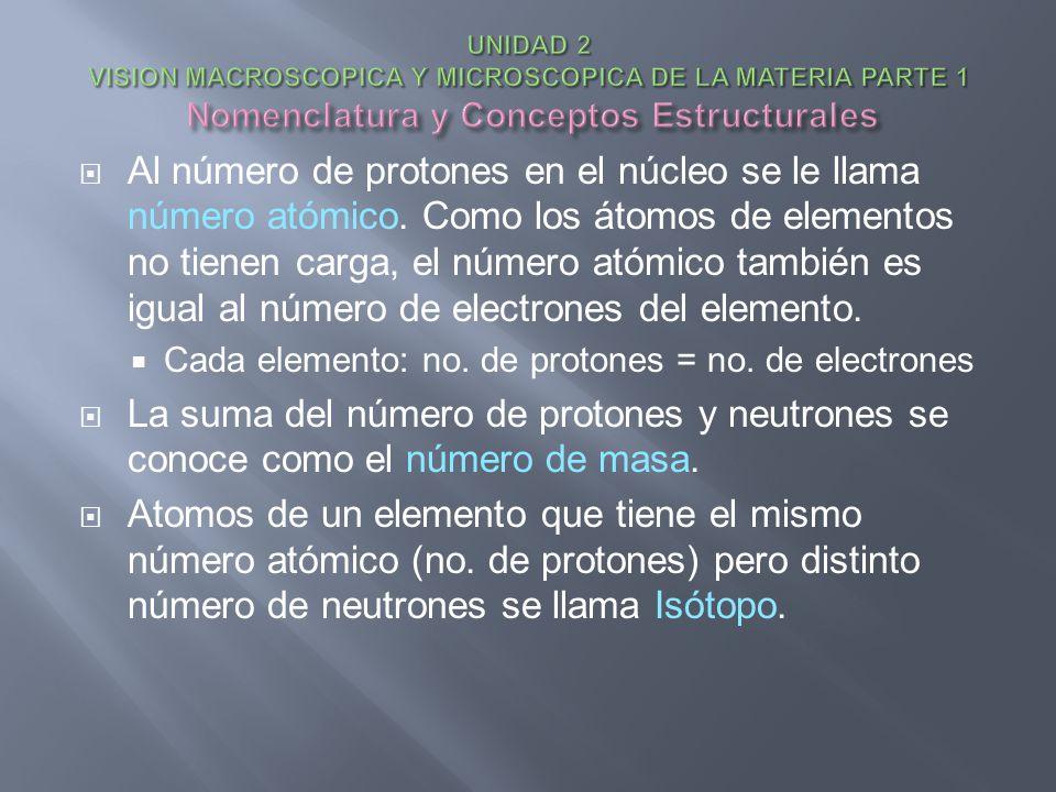 UNIDAD 2 VISION MACROSCOPICA Y MICROSCOPICA DE LA MATERIA PARTE 1 Nomenclatura y Conceptos Estructurales
