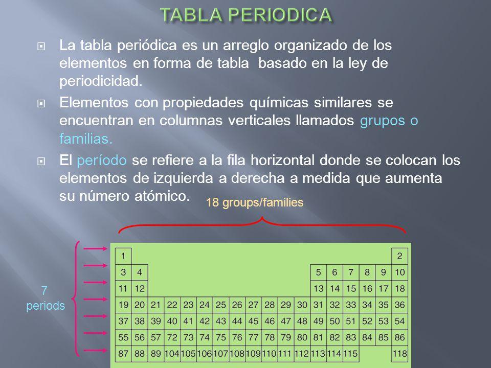 TABLA PERIODICA La tabla periódica es un arreglo organizado de los elementos en forma de tabla basado en la ley de periodicidad.