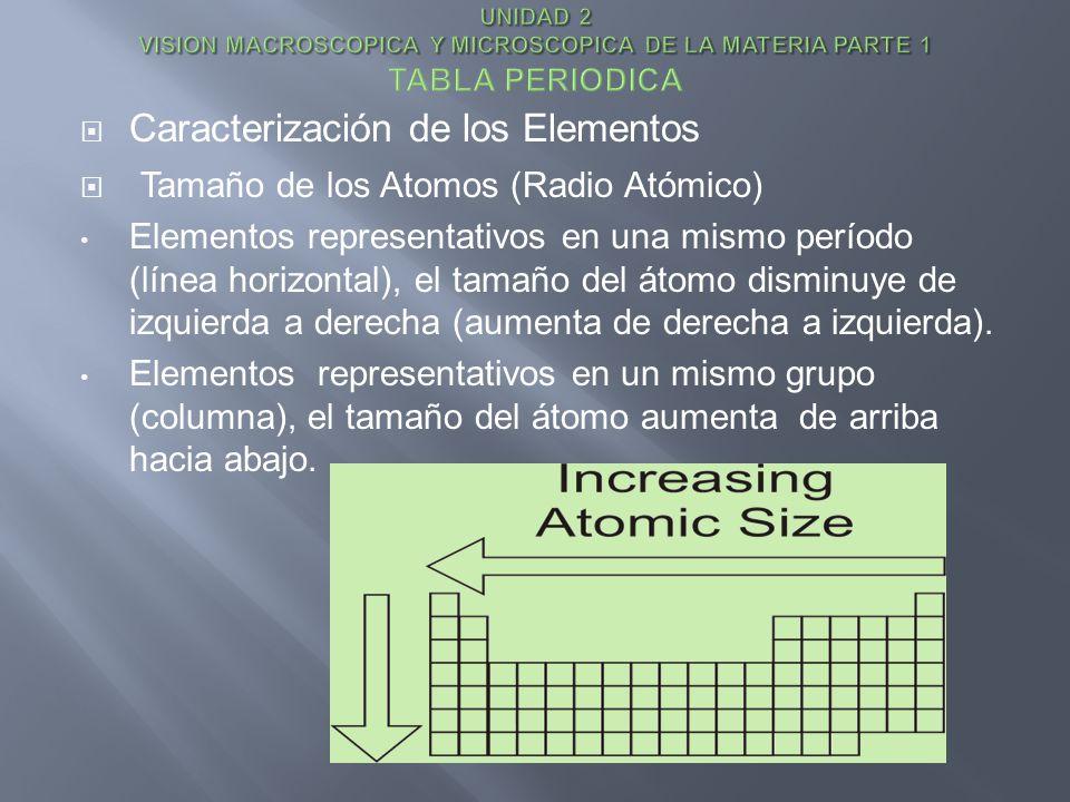 Caracterización de los Elementos Tamaño de los Atomos (Radio Atómico)