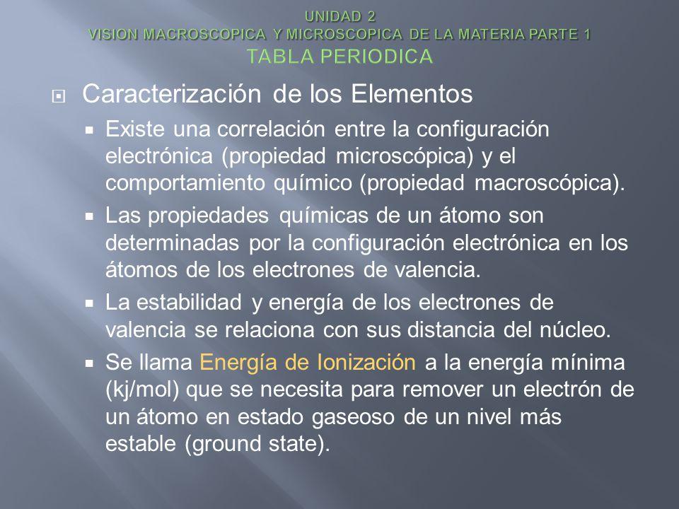 Caracterización de los Elementos