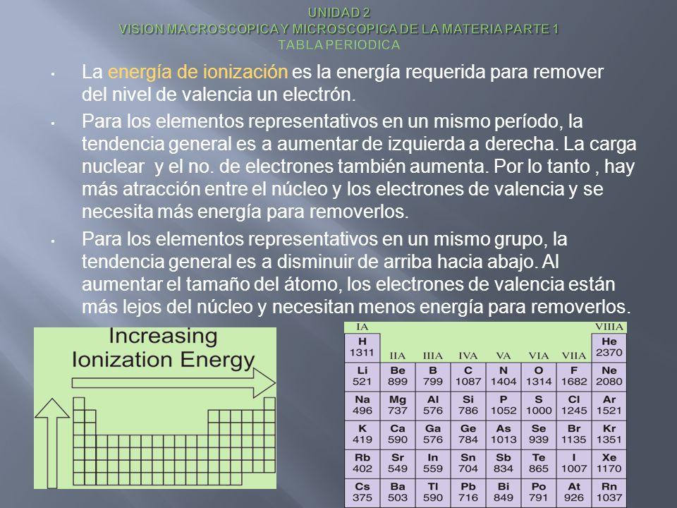 UNIDAD 2 VISION MACROSCOPICA Y MICROSCOPICA DE LA MATERIA PARTE 1 TABLA PERIODICA