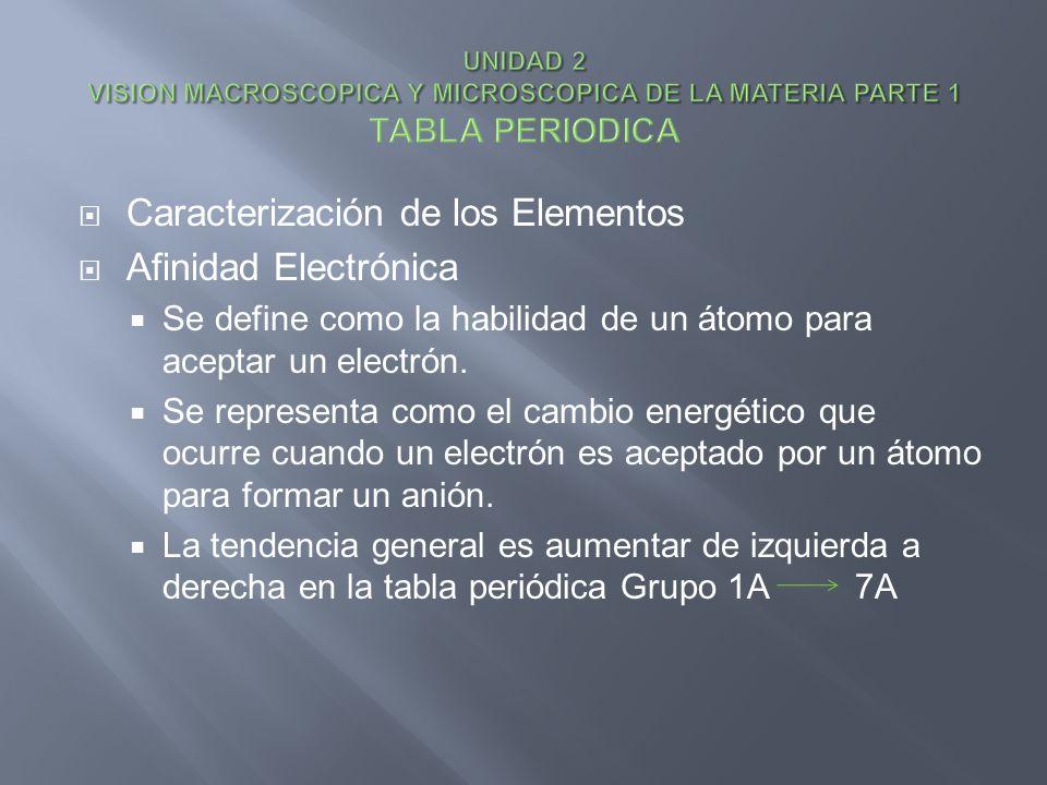 Caracterización de los Elementos Afinidad Electrónica
