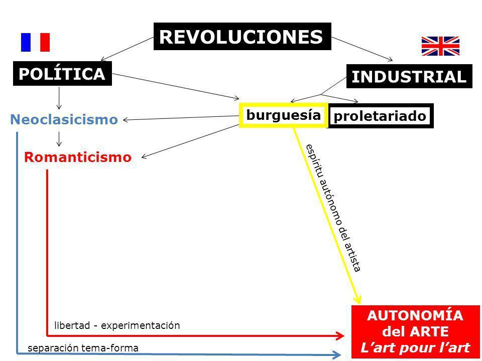 REVOLUCIONES POLÍTICA INDUSTRIAL burguesía proletariado Neoclasicismo
