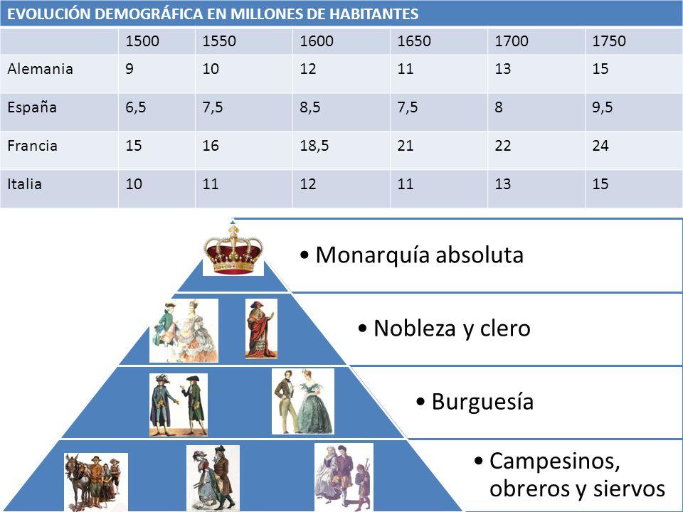 EVOLUCIÓN DEMOGRÁFICA EN MILLONES DE HABITANTES 1500 1550 1600 1650