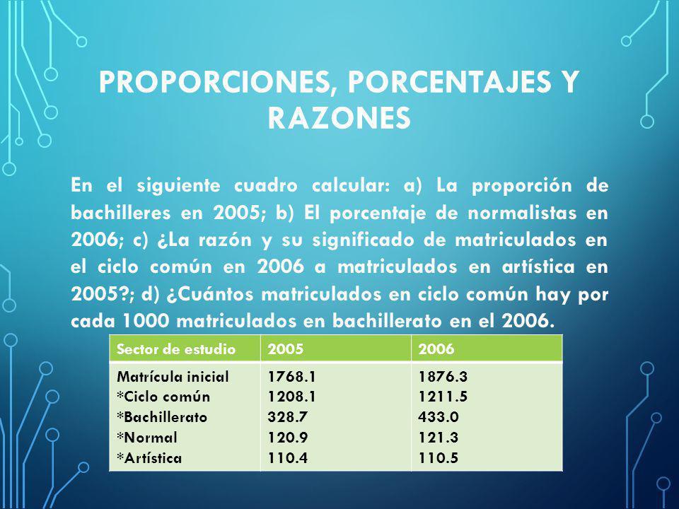 Proporciones, porcentajes y razones