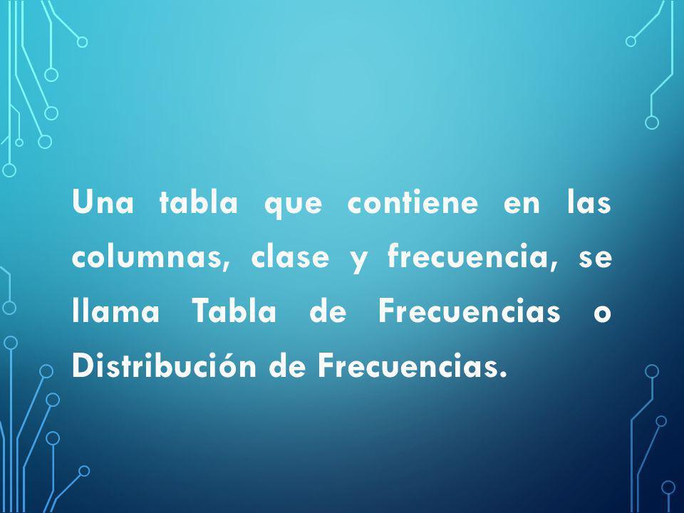 Una tabla que contiene en las columnas, clase y frecuencia, se llama Tabla de Frecuencias o Distribución de Frecuencias.