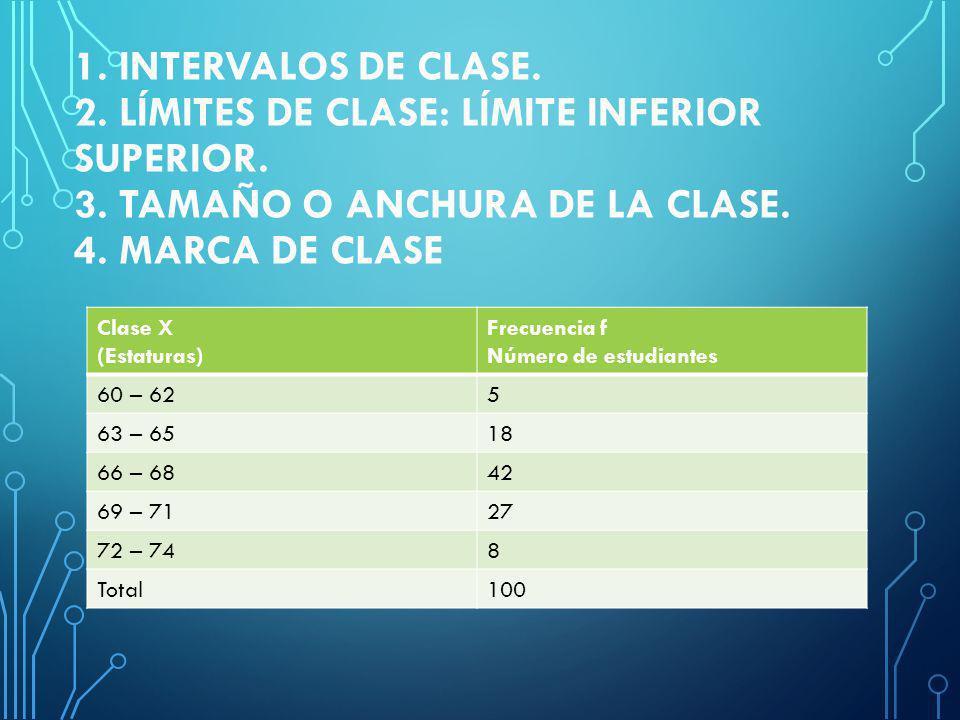 1. Intervalos de clase. 2. Límites de clase: Límite inferior superior