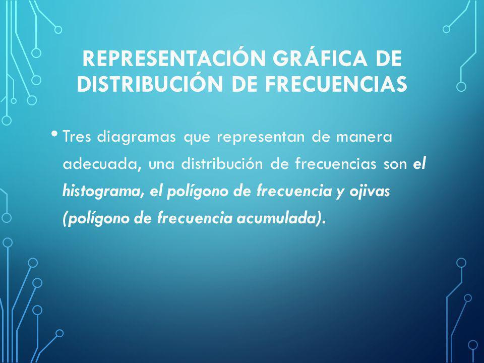 Representación gráfica de distribución de frecuencias
