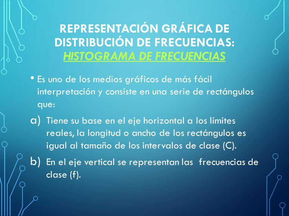 Representación gráfica de distribución de frecuencias: Histograma de frecuencias