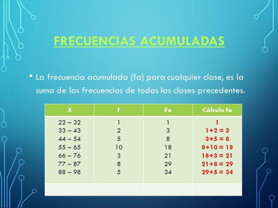 FRECUENCIAS ACUMULADAS