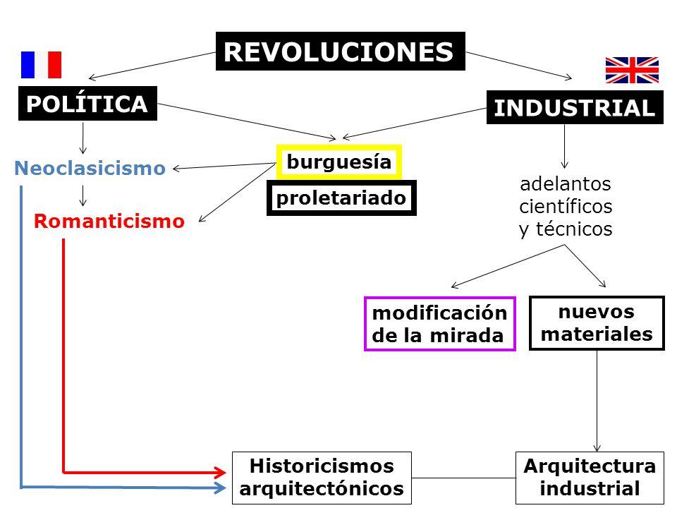REVOLUCIONES POLÍTICA INDUSTRIAL proletariado burguesía Neoclasicismo